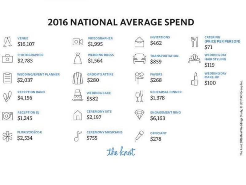 National Average Wedding Cost 2016